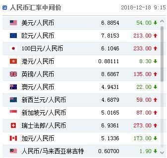 图片来源:中国外汇交易中心网站截图