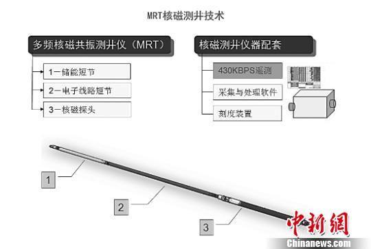 图为MRT核磁测井技术示意图。 钟欣 摄