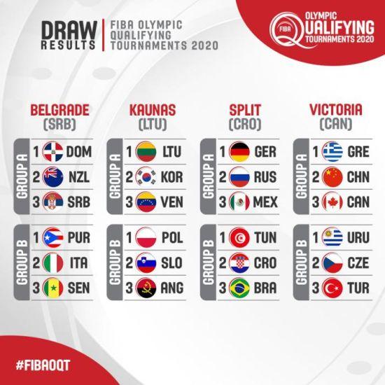 详细分组情况。图片来自FIBA官博。