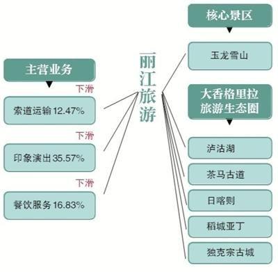 丽江旅游营收利润双下滑 生态圈战略落地难