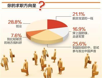 """求职调查:""""创业""""占28.8% """"到脱贫一线""""占21.1%"""