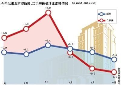 北京二手房价连续两月领跌全国 业内称仍有下探空间