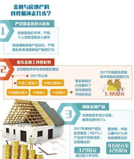 严控资金违规入房市 媒体:金融与房地产要枝叶相持