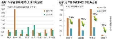 北京年初五PM2.5浓度同比去年下降61%