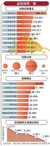 """75所部属高校2018年预算公布 清华大学269亿""""领跑"""""""
