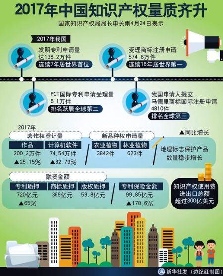 中国保护知识产权 掌握发展主动权